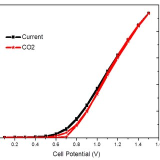(PDF) Carbonate dynamics and opportunities with low