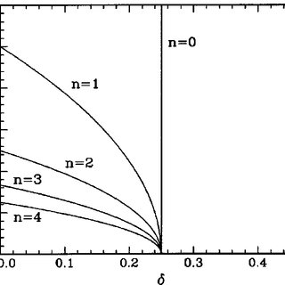 The instability regions of Eq. ͑ 3.12 ͒ and the resonance