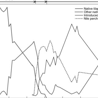 (PDF) Variations and changes in habitat, productivity