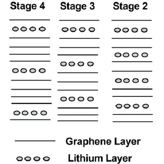 Schematic depicting the graphite staging process during