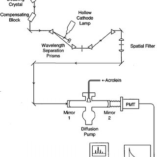 Schematic of experimental apparatus for recording cavity