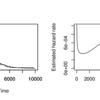 (PDF) A flexible parametric survival model which allows a