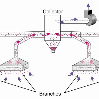 21. Depiction of two types of pneumatic conveying systems