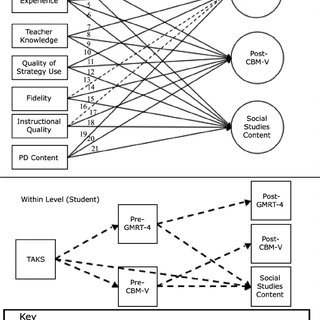 Structural equation model of characteristics of teacher