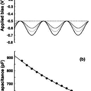 Upper curves indicate schematically the change in band