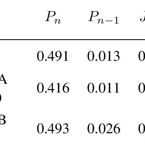Expected, Actual, and Difference Between Percentiles for