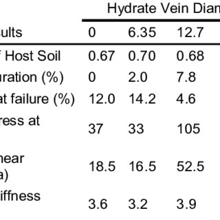 Summary of UU test results on fine-grained soil bearing