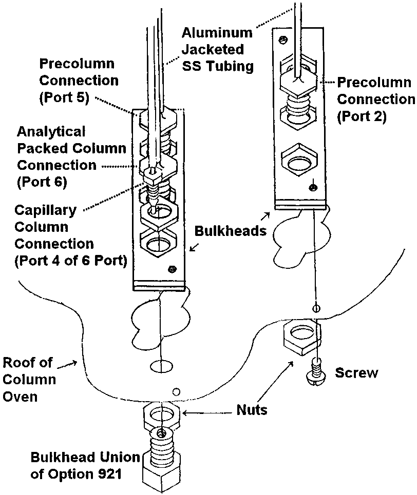 Direct column connections from the valve oven to the