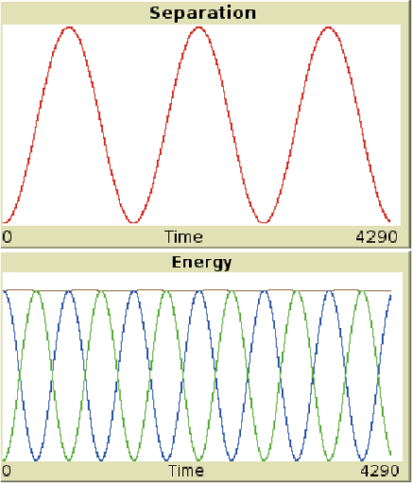 hight resolution of 5 a graph of the kinetic potential and total energy of the spring