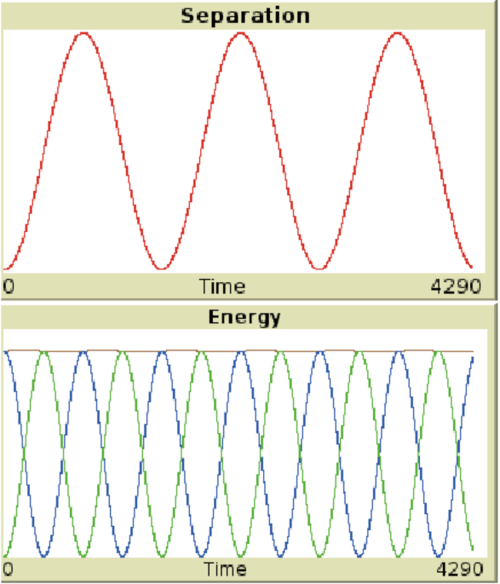 small resolution of 5 a graph of the kinetic potential and total energy of the spring