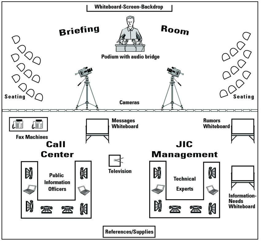 Layout of Joint Information Center (JIC), housed in