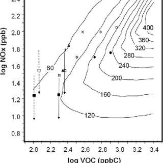 Ozone isopleth diagrams of VOC/NO x , ozone production