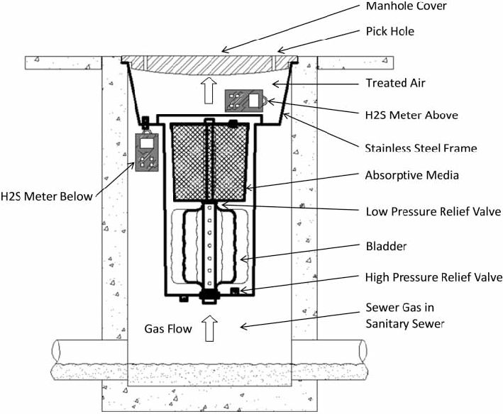 | Schematic of an odour control device placed in a manhole