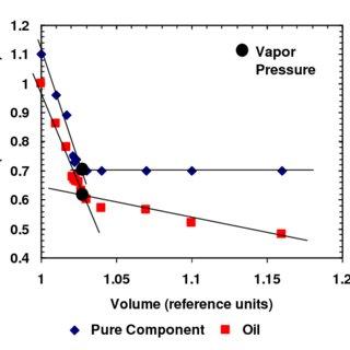 Vapor Measurement Apparatus schematic: a. Sample piston