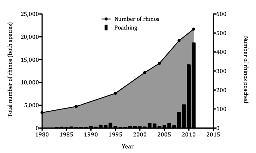 Concurrent changes in population size and level of