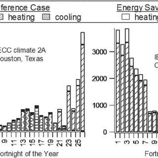 Annual cooling and heating energy consumption for average