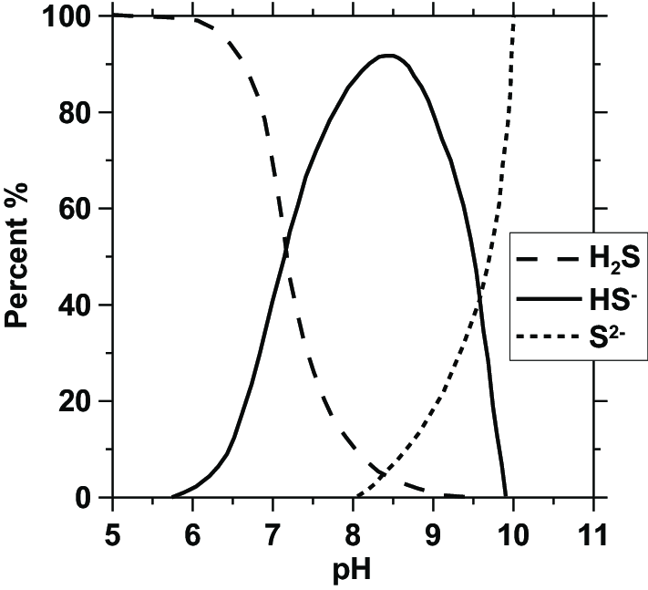 Equilibrium speciation of aqueous hydrogen sulfide as a