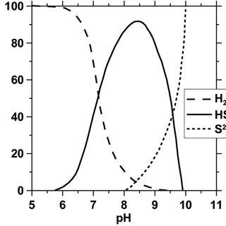 Equilibrium speciation of aqueous hydrogen sulfide as a