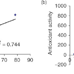 (PDF) Antioxidant activity and total phenolic content of