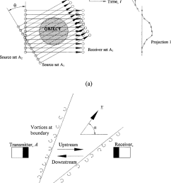 a schematic diagram of the parallel beam sampling geometry defining the angle of each linear [ 850 x 1216 Pixel ]