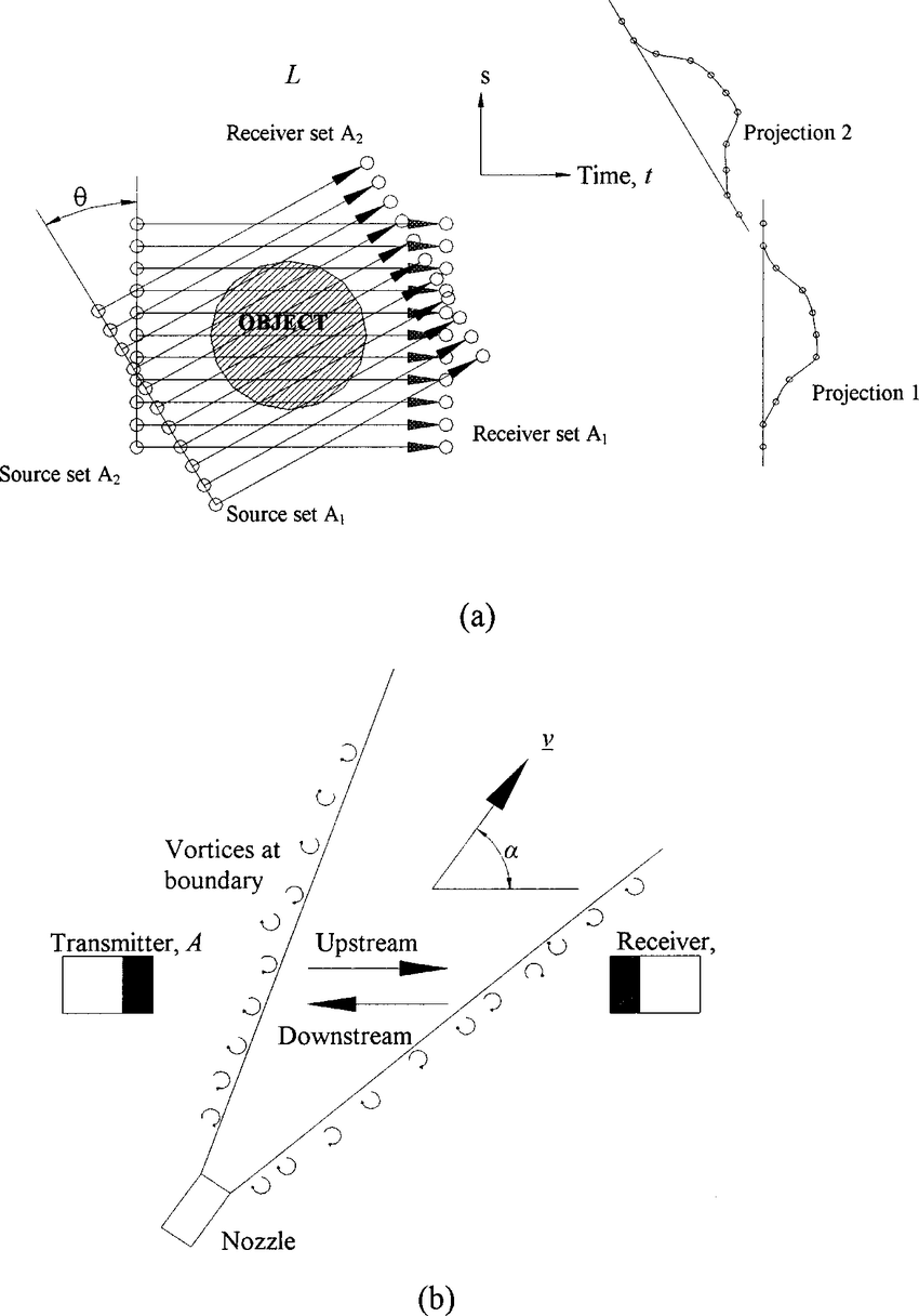 hight resolution of a schematic diagram of the parallel beam sampling geometry defining the angle of each linear