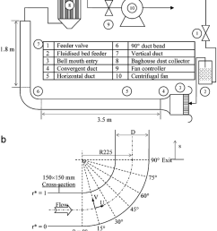experimental flow system a schematic diagram b duct geometry and [ 850 x 996 Pixel ]
