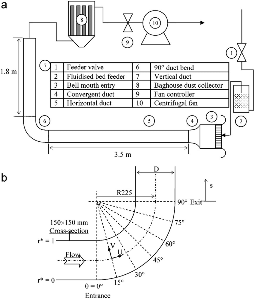 medium resolution of experimental flow system a schematic diagram b duct geometry and