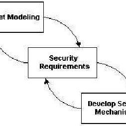 (PDF) Threat Modeling as a Basis for Security Requirements