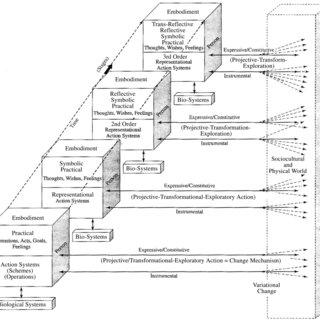 (PDF) Overton, W. F. (2006). Developmental psychology