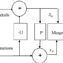 (PDF) Partial Discharge Signal Denoising using Adaptive