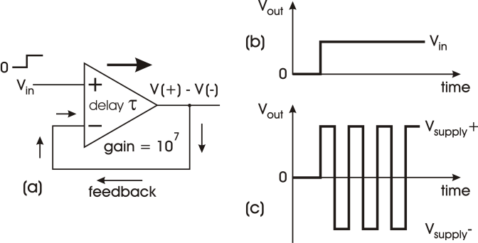 (a) definition of an operational amplifier circuit, (b