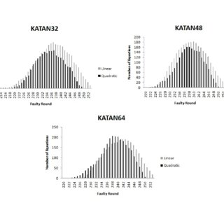 Distribution of Linear and Quadratic Equations in KATAN