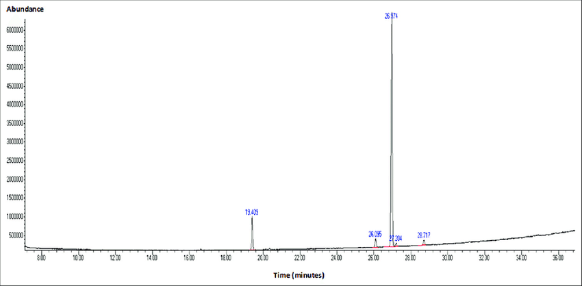 Chromatography gases analysis of ungurahua oil obtained in