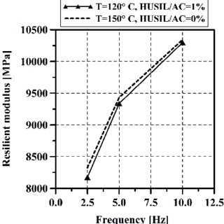 Evolution of Air Voids for Modified (HUSIL/ AC = 1%, 2%, 3