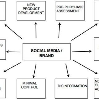 (PDF) Computer-Mediated Marketing Strategies: