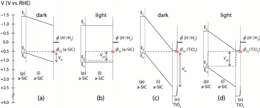 The energy band diagram of the (p/i) a-SiC photocathode
