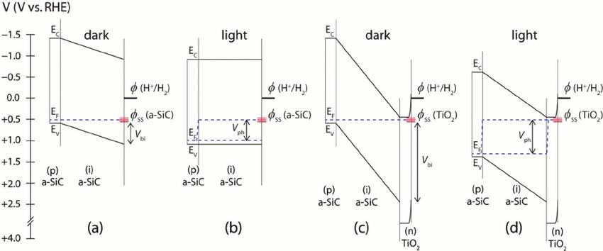 The energy band diagram of the (p/i) a-SiC photocathode