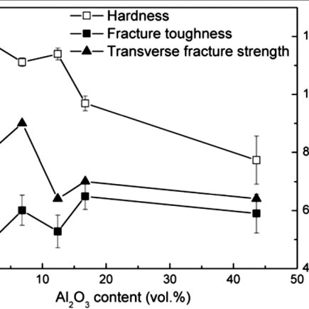 Yield strength and ultimate tensile strength of Tungsten