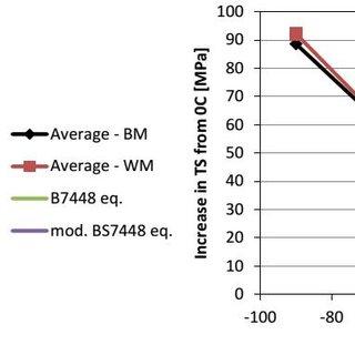 (PDF) Low temperature tensile properties of line pipe steels