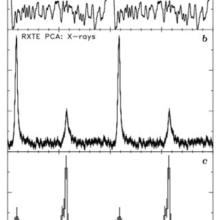 (PDF) Hard X-ray timing and spectral characteristics of