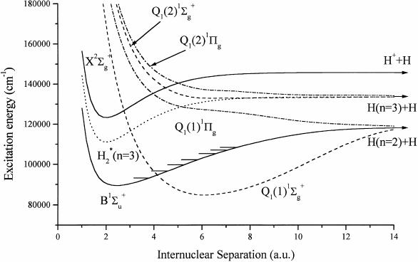 Schematic potential energy diagram of molecular hydrogen