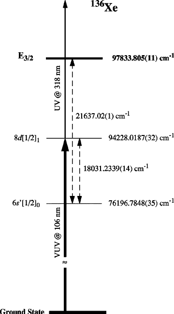 Scheme of the energy levels involved in the evaluation of
