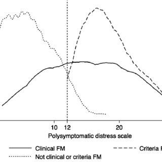 (PDF) Diagnosis of Fibromyalgia: Disagreement Between