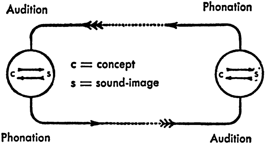 2 Saussure's abstract model of the speech circuit of 1