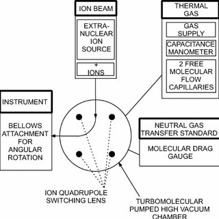 Schematic illustrating the principal components of the