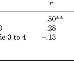 Prediction of Second-Language General Proficiency (GP) in