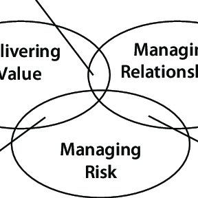 4. Basic levels of the Risk Management Maturity Model