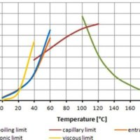 Working principle of heat pipe [4]. | Download Scientific ...