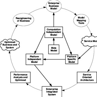 (PDF) B2B Integration based on SOA using Web Service