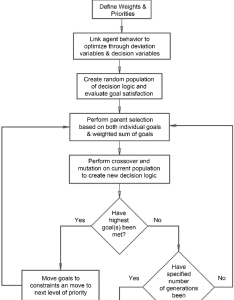 Flowchart of evolutionary goal programming approach also download rh researchgate